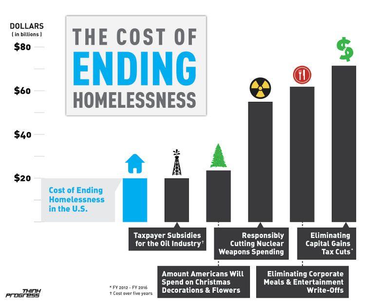 Which Tax Write-Off Could Pay For Ending Homelessness In America Three Times Over?