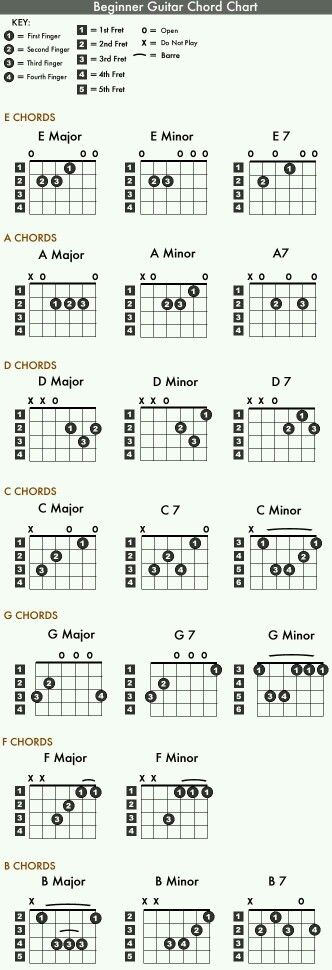 Chords | Guitars | Pinterest | Guitars, Guitar chords and Guitar ...