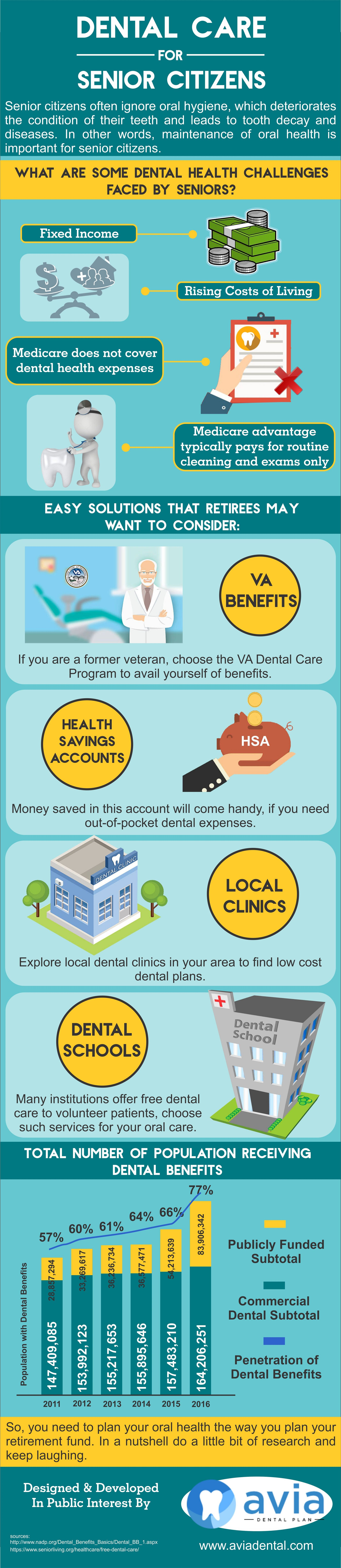Discount Dental Plans for Families, Individuals, Groups