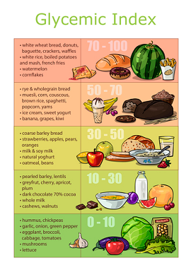 What is a List of Low Glycemic Foods? | Best for D