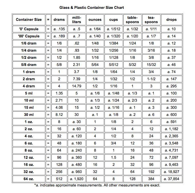 Essential Oil Conversion Chart For Measuring Young Living Oils