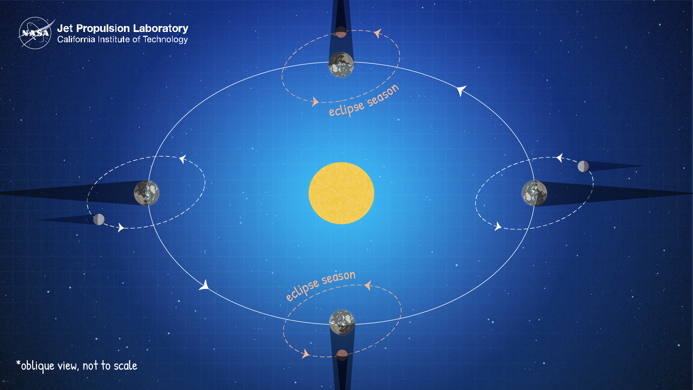 Graphic Showing The Alignment Of The Sun Earth And Moon