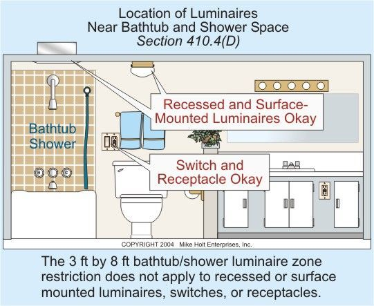 Wiring Diagram Residential Electrical Diagrams Image Result For Distance Of Light From Shower