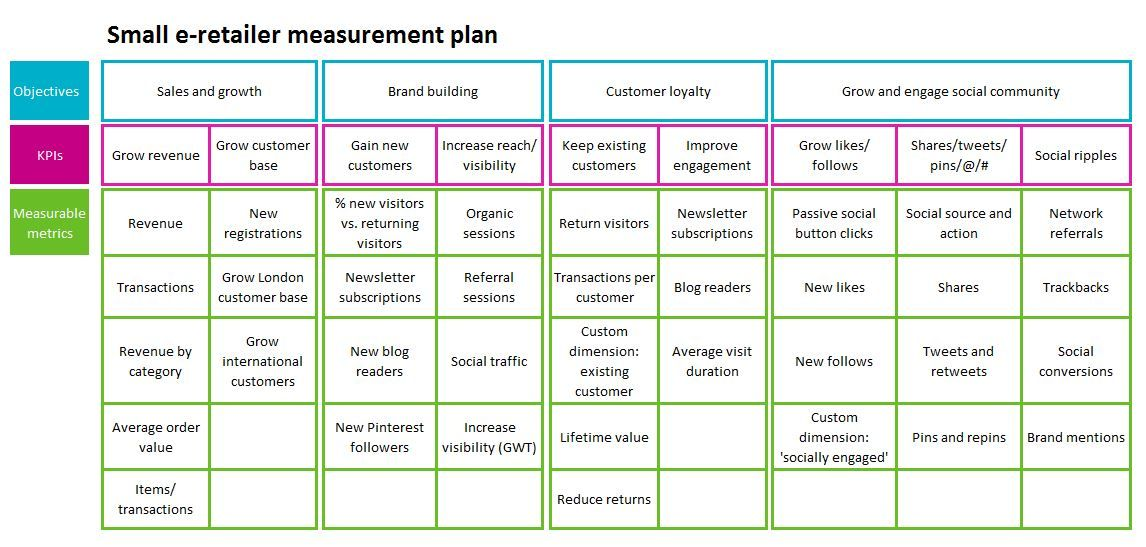 How to Create a Measurement Plan and Why You Really Need