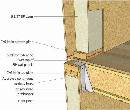Structural insulated panels sips all you want to know for Building a house with sip panels