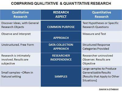 Research Methodology By Shaya A Othman Quantitative Research Research Methods Research Writing