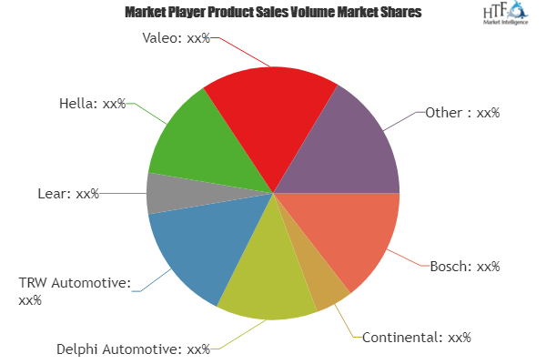 Automotive Cooling Heating Parts Market To Witness Huge Growth