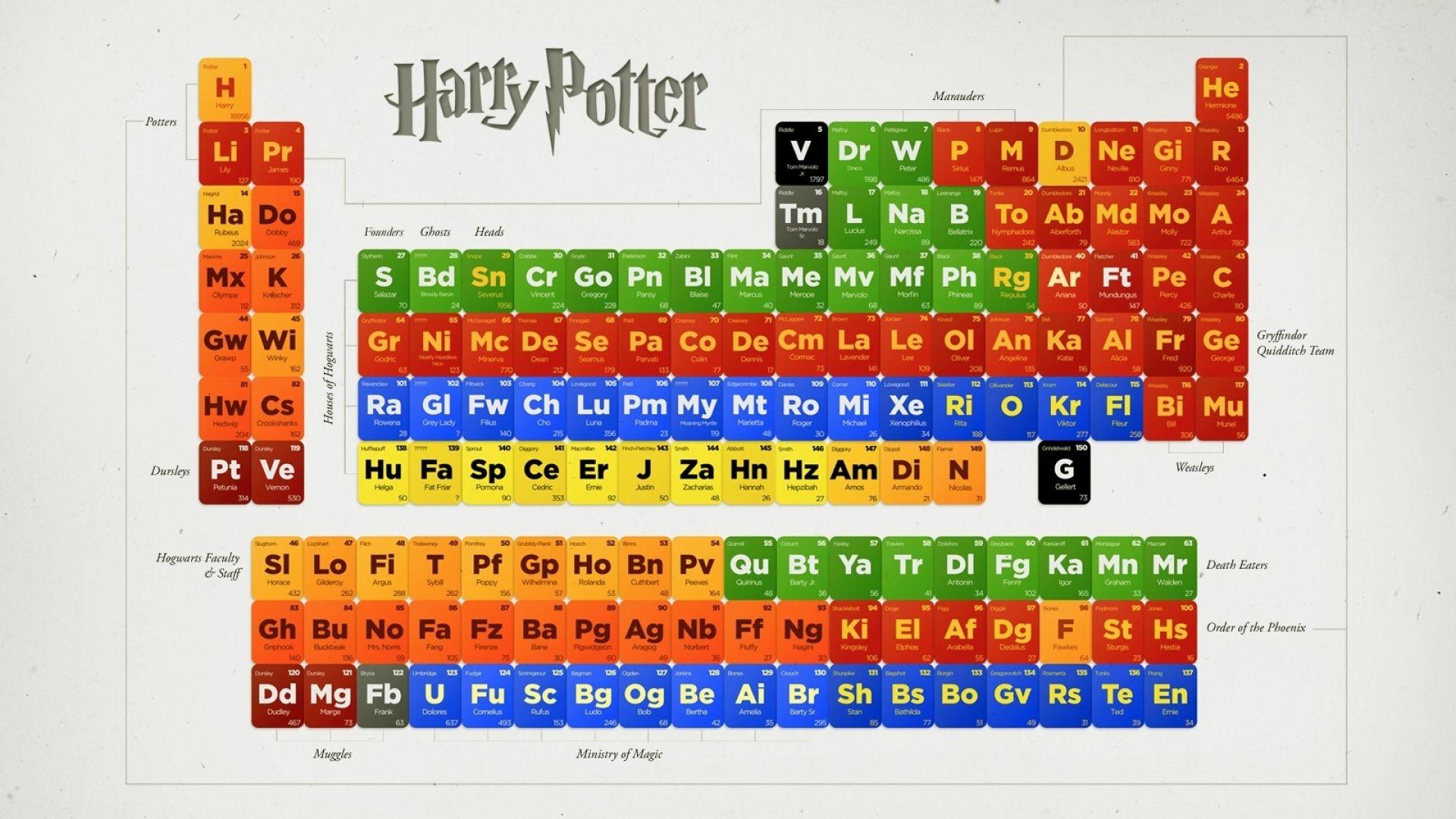 Harry Potter Periodic Table 1600x900 Wallpaper Art HD