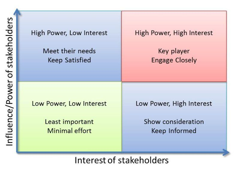 Stakeholders Analysis Power Influence Interest Matrix