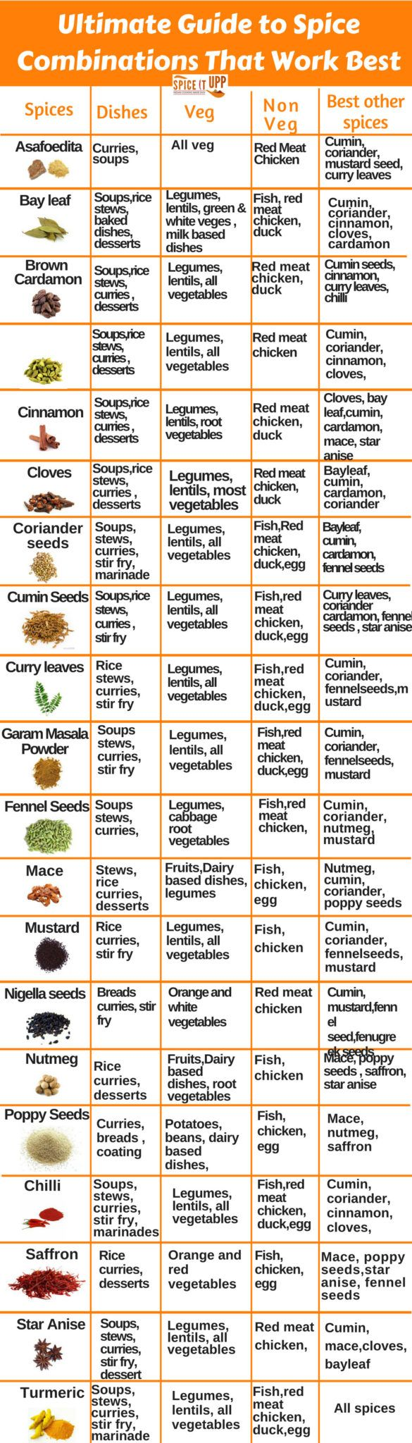 Spice Combinations Chart To Reuse Left-Over Spices  Spice -7177