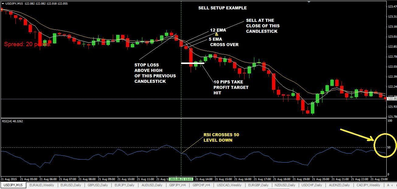 Pin By Laynmens On Renko Charts Forex Trading Strategies