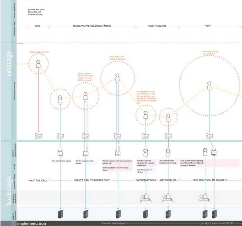 Expressive service blueprint best of experience maps expressive service blueprint malvernweather Image collections