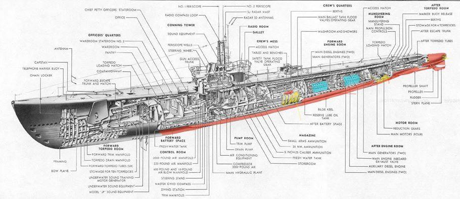 Ww Ii Fleet Boat Diesel Submarine Layout Submarines Diesel