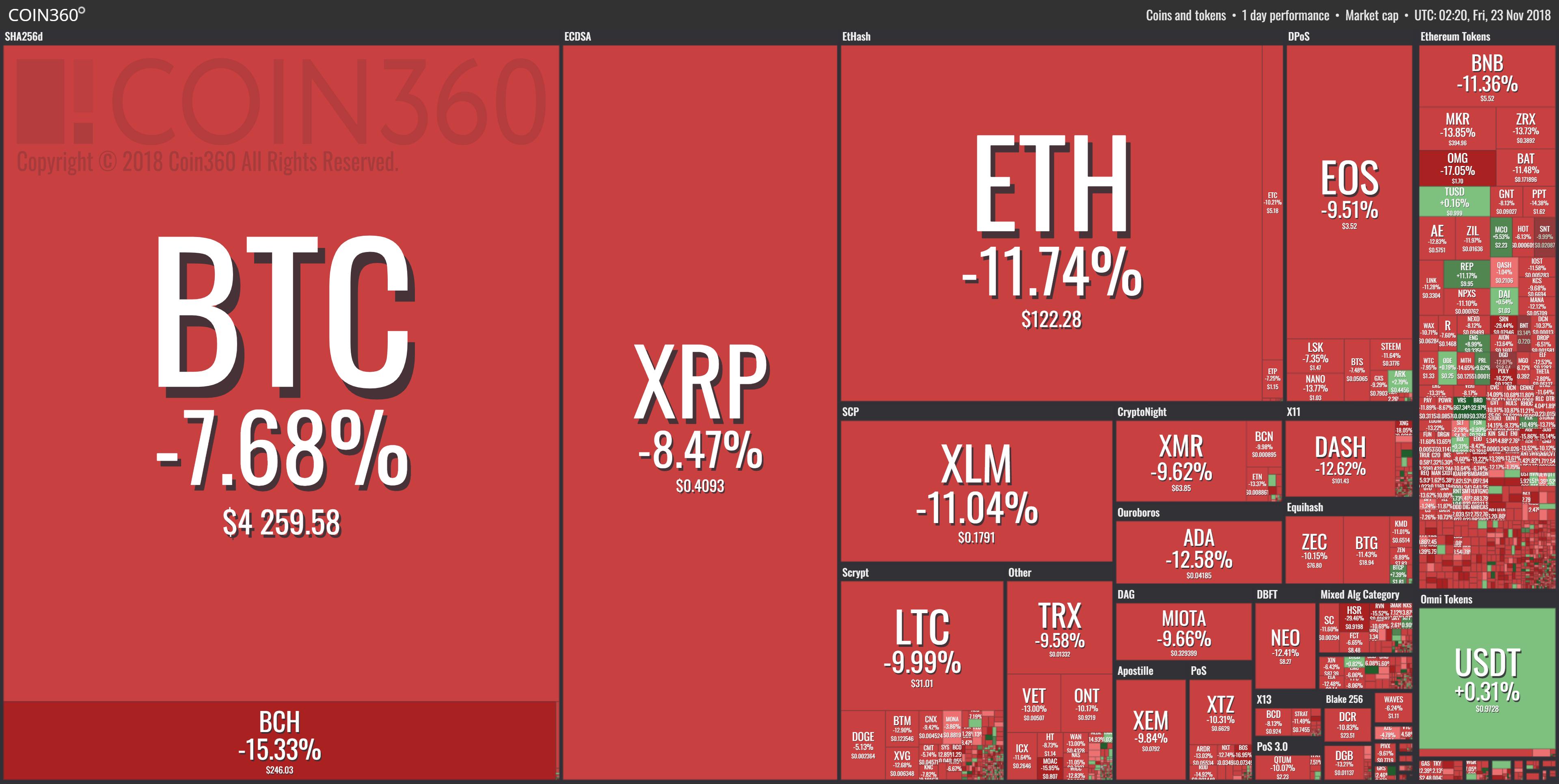 new cryptocurrencies in market