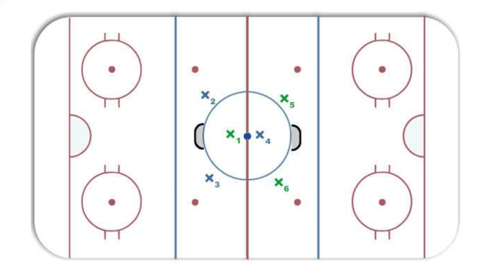 Check Out This Small Area Game Designed To Make Hockey Players Think Quickly Make Plays And Potentially Chop Each Other S Ar Hockey Drills Area Games Hockey