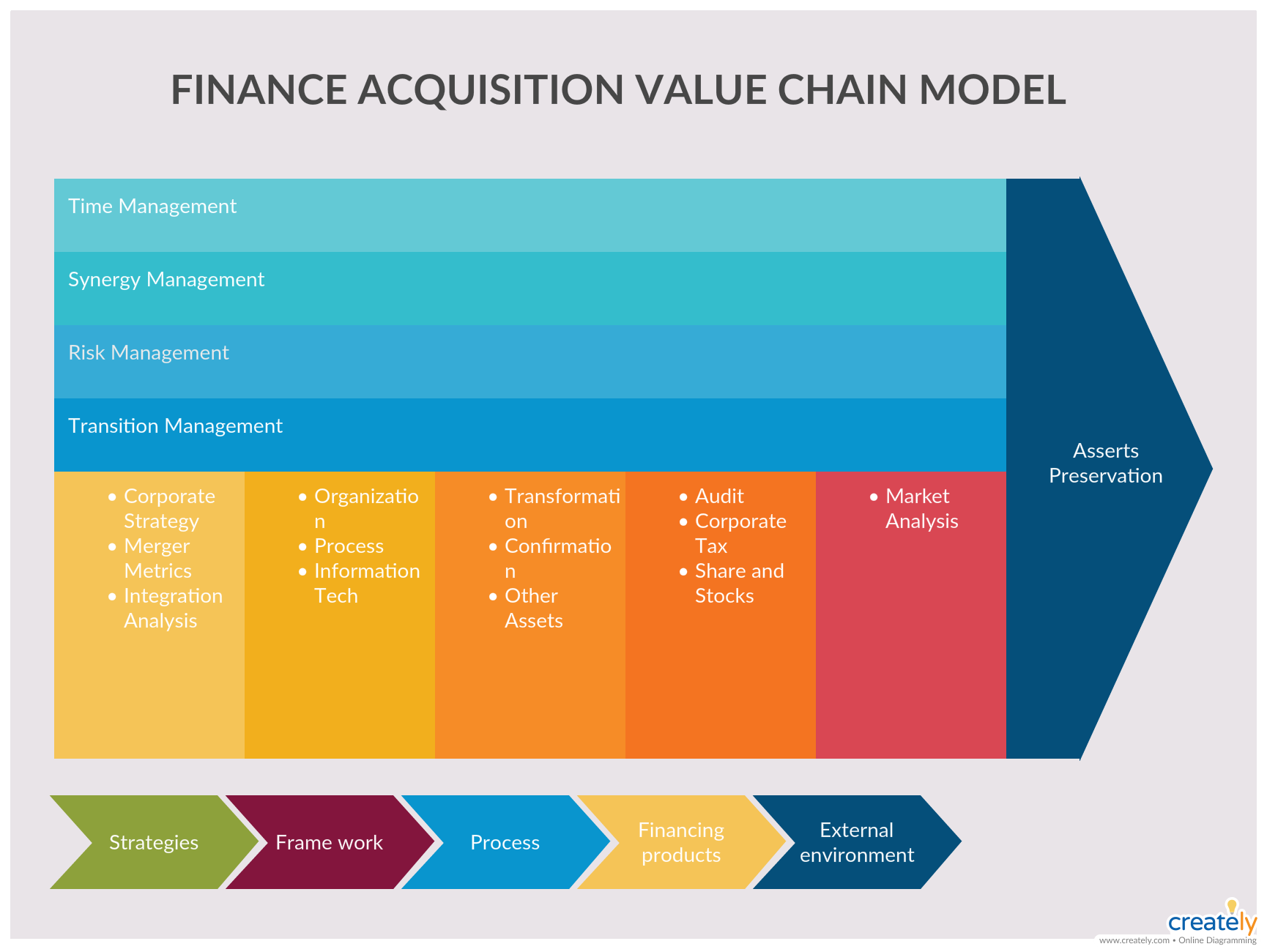 Finance Acquisition Value Chain Model You Can Edit This Template And Create Your Own Diagram Creately Business Strategy Management Finance Change Management
