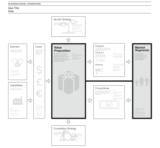 Ideos Business Model Visualization Tool Mitte Digital Business Model Canvas Business Canvas Business Design