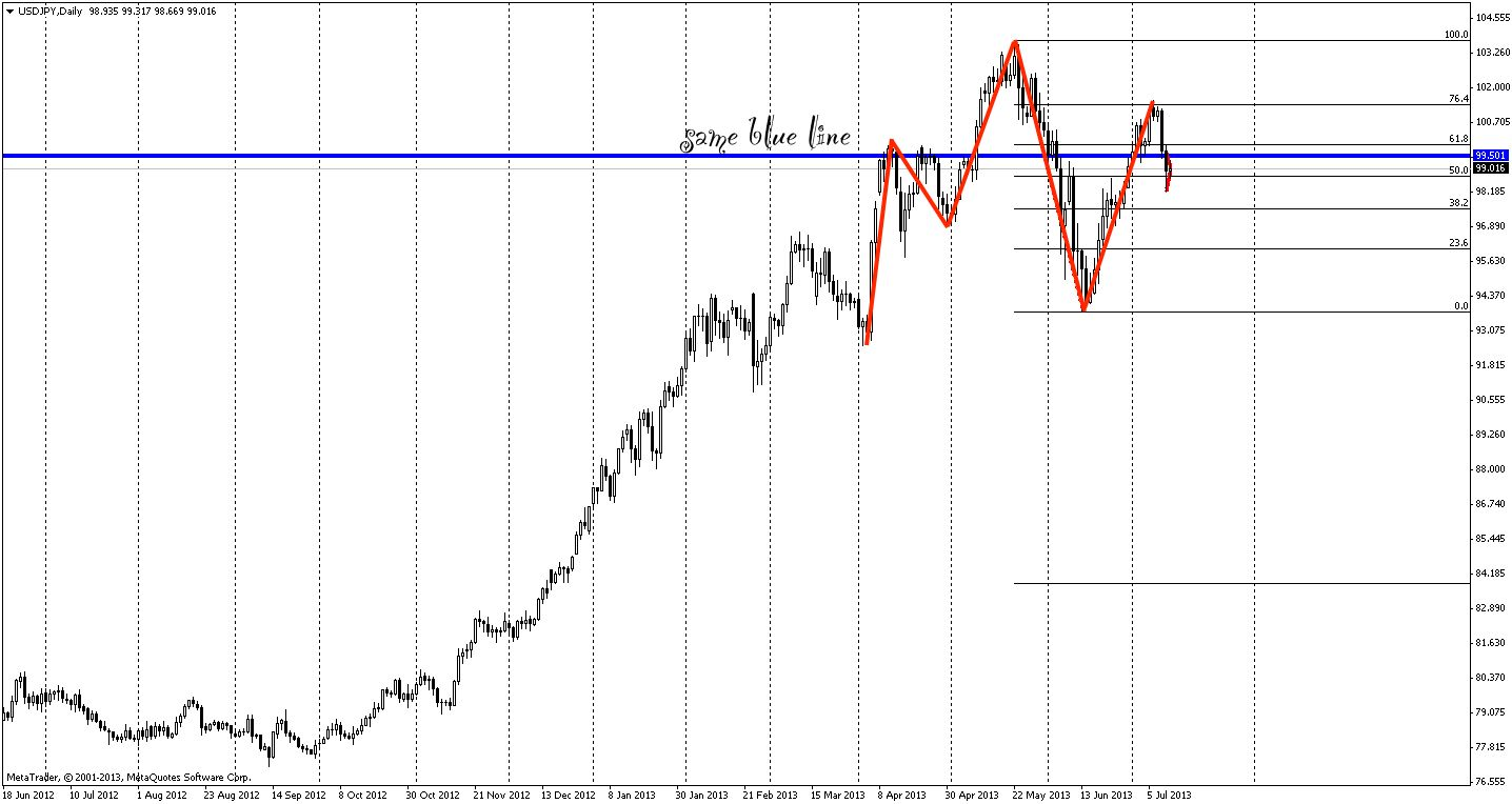 Usdjpy Daily Chart Note Same Blue Line As The Hourly Chart