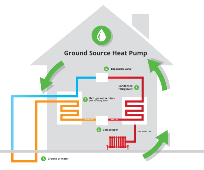 Geothermal Heating Cooling Costs 2020 Geothermal Heating