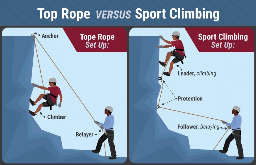 top rope vs sport climb