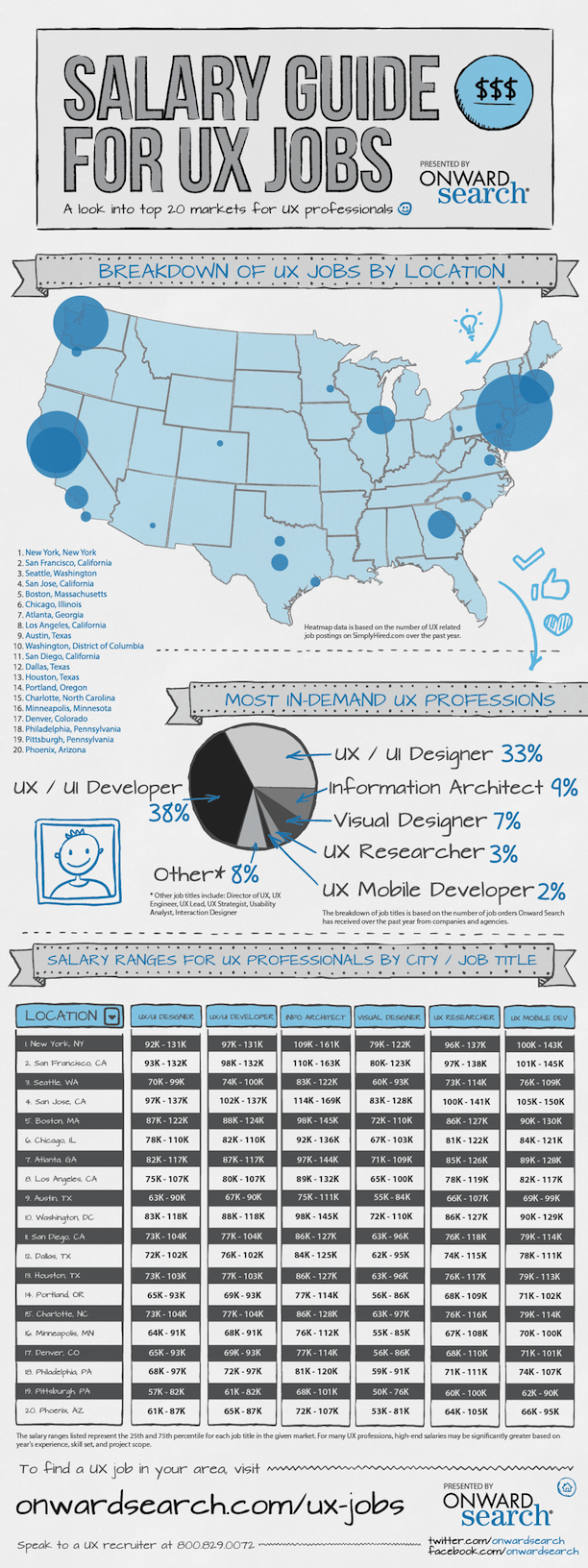 Salary Guide For Ux Jobs Infographic Salary Guide Web Design Quotes Digital Marketing Infographics