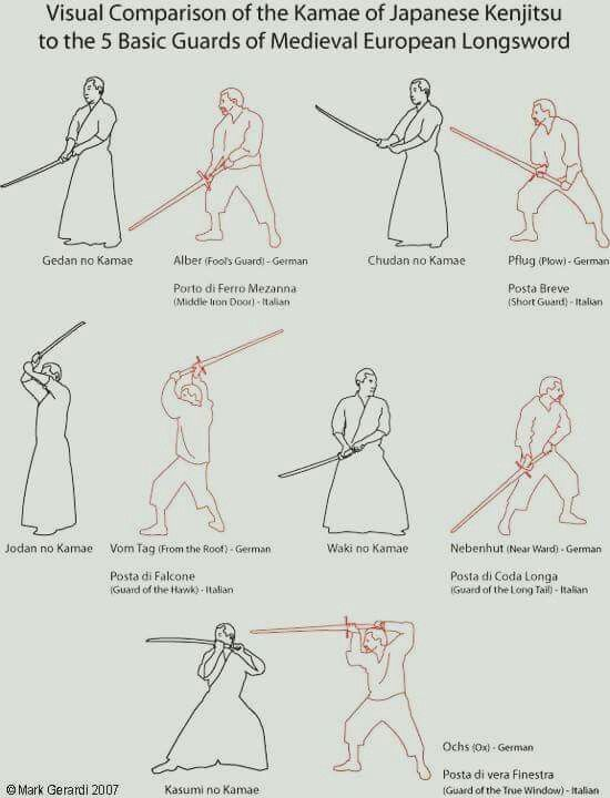 Pin by John Barter on Swords in 2019 | Martial arts