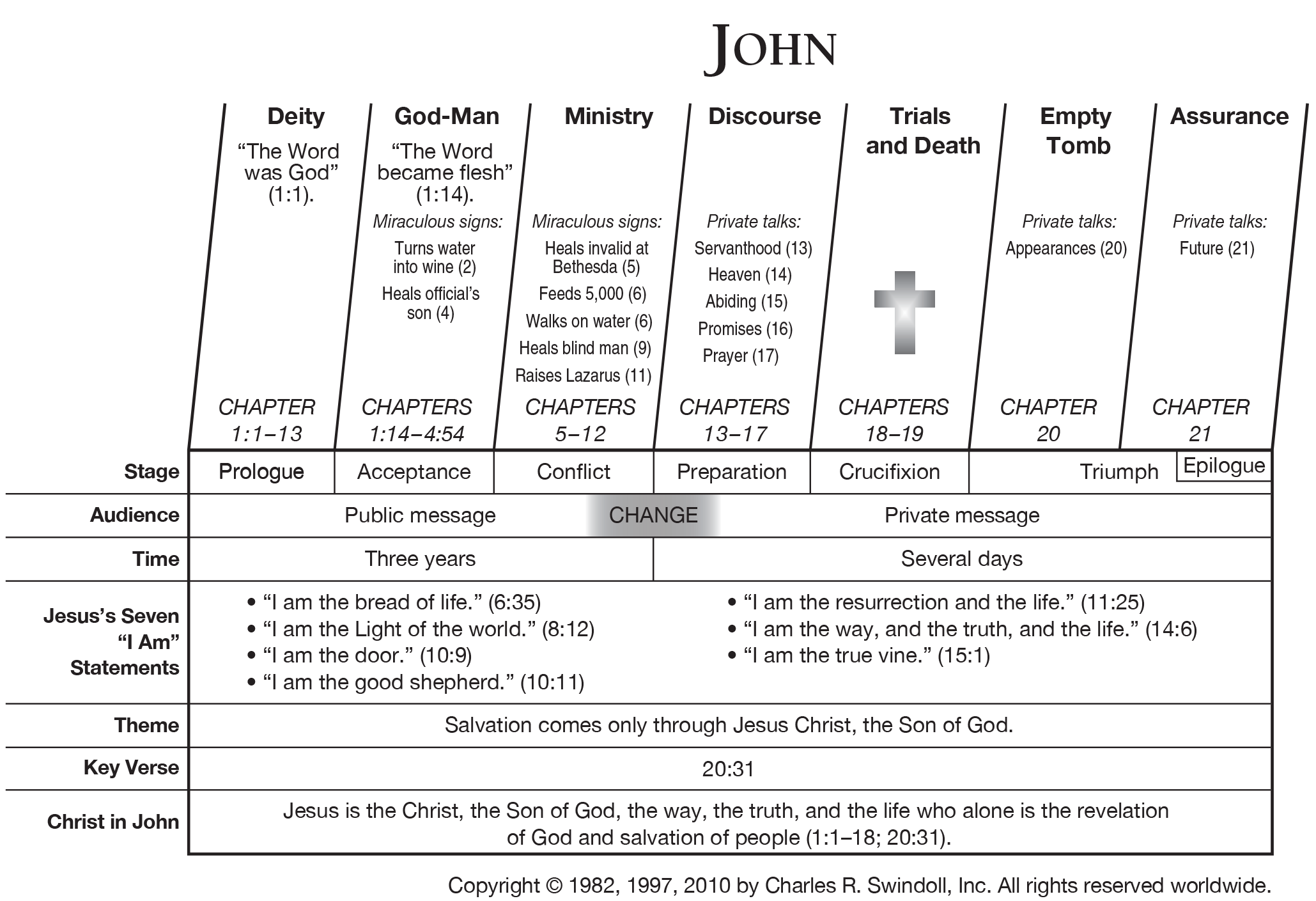 Book Of John Overview Bible Study John Bible Study Guide Bible Study Books