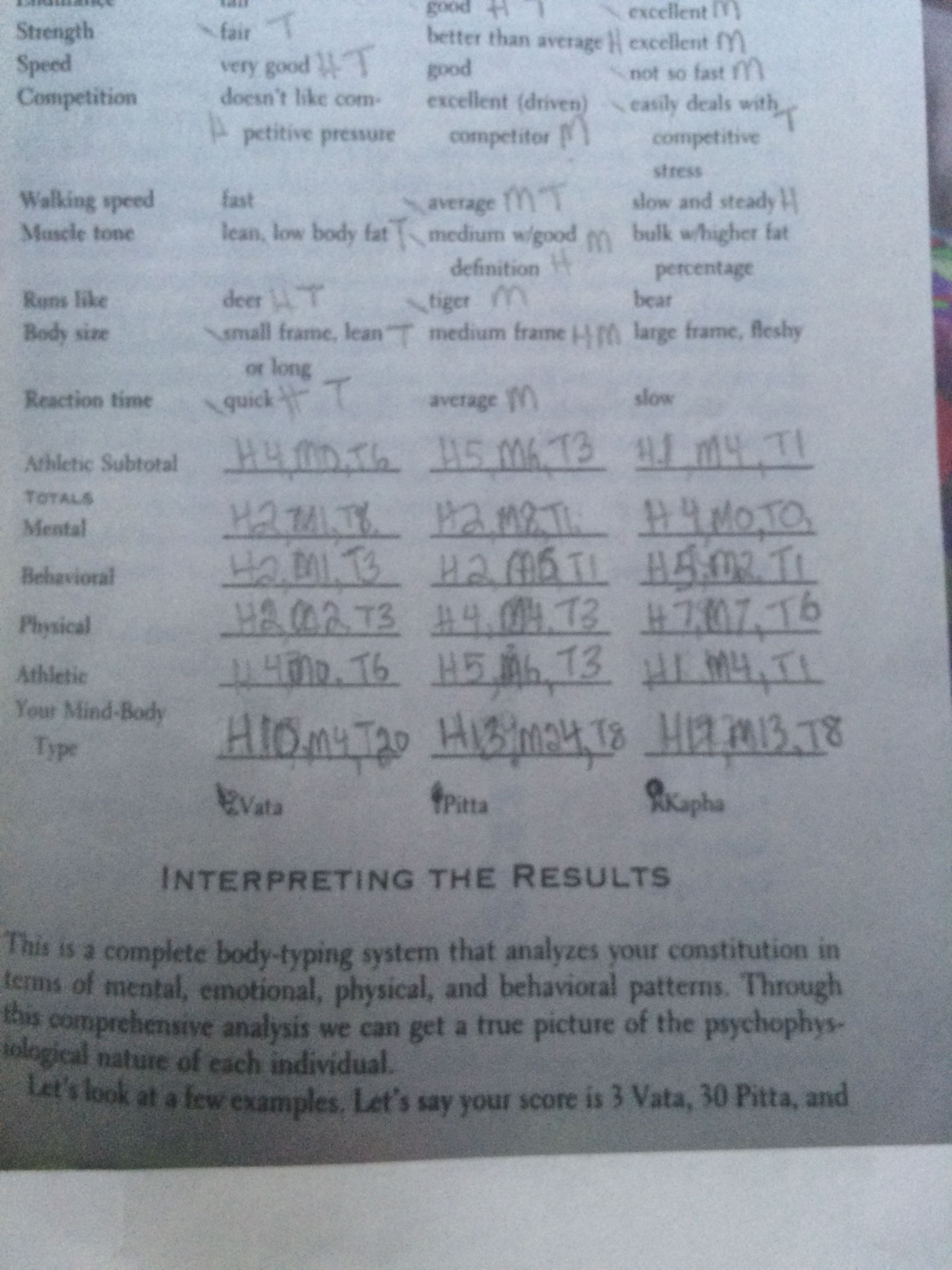 Test results: I'm Pitta, Itty is Vata and hubs is Kapha-Pitta | Mind