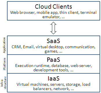 Different Layers Of Cloud Computing Cloud Computing Services Cloud Computing Technology Cloud Services
