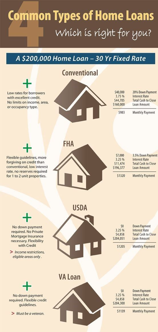 Pin By Joanne Roberts On Financing Pre Approval Home Buying Process Home Mortgage Home Buying