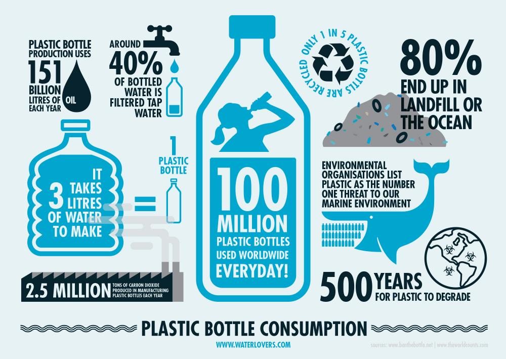 Plastic Bottle Infographic Bottled Water Consumption Recycle Poster Infographic Plastic Bottles