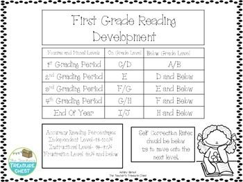 FREE Reading Development Chart for First Grade - Not sure if your ...