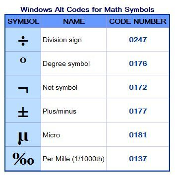 Accent Marks Currency Math Symbols Unique Punctuation Fun Things You Never Knew You Could Do With Your Computer Math Coding Symbols