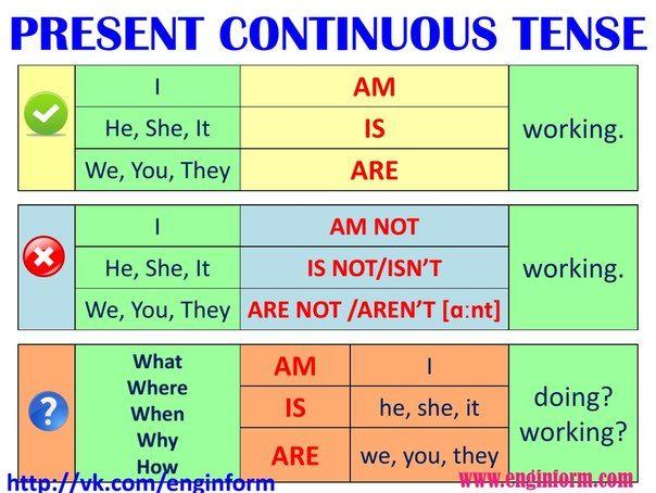 Continuous правила в таблице