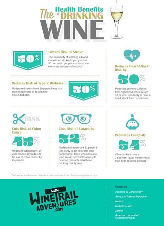 Know the Health Benefits of Wine, which is a great source of Resveratrol.