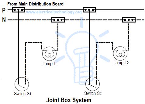 8de69385cc67f27f993d977a7328e40b joint box or tee or jointing system avatar pinterest french house wiring diagram at honlapkeszites.co