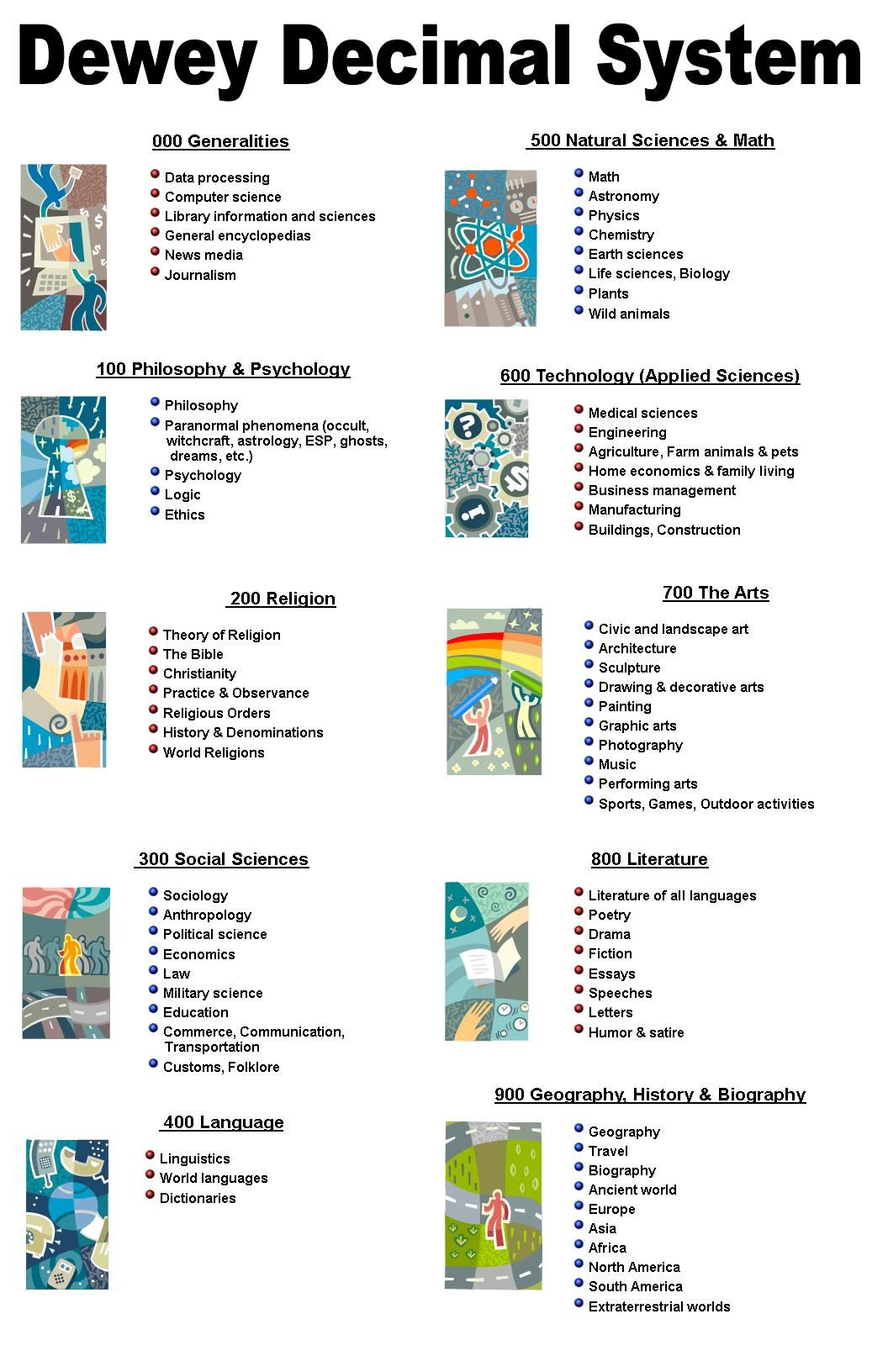Worksheets Dewey Decimal System Worksheets best 25 library classification ideas on pinterest dewey decimal chart and science