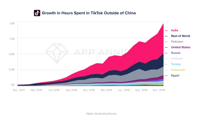 App Stores Saw Record 204 Billion App Downloads In 2019 Consumer Spend Of 120 Billion Techcrunch Download App App Techcrunch