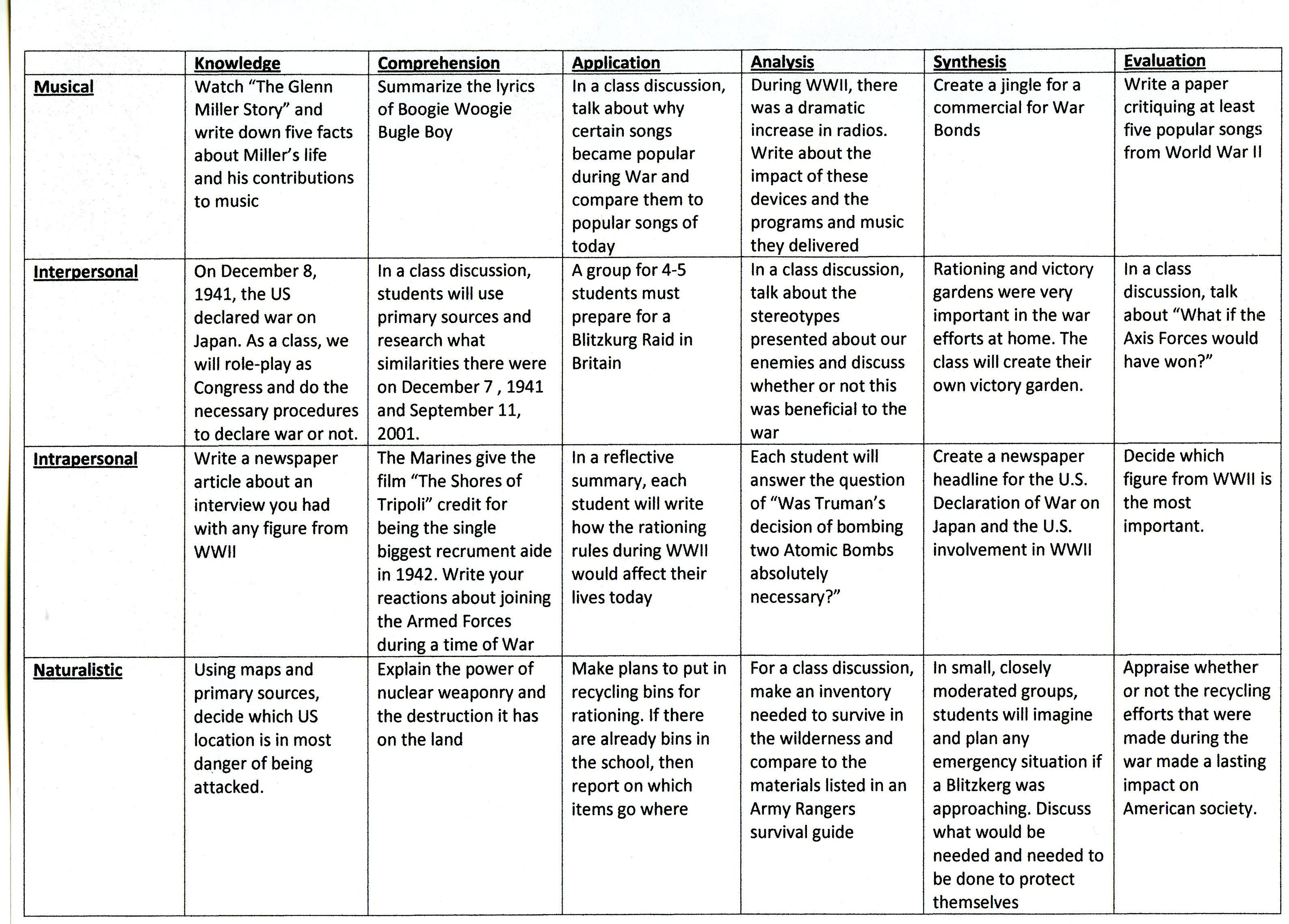 A Matrix Of Multiple Intelligences Bloom S Taxonomy