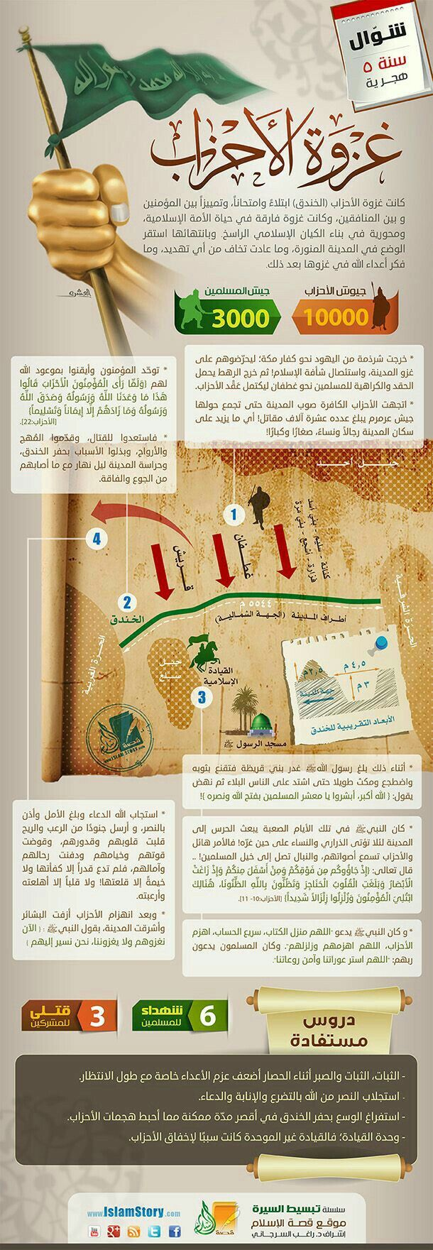 Pin By Medhatekl7abashy El7abashy On انفوجرافيك غزوات وفتوحات وتاريخ Islam Facts Islam Beliefs Learn Islam