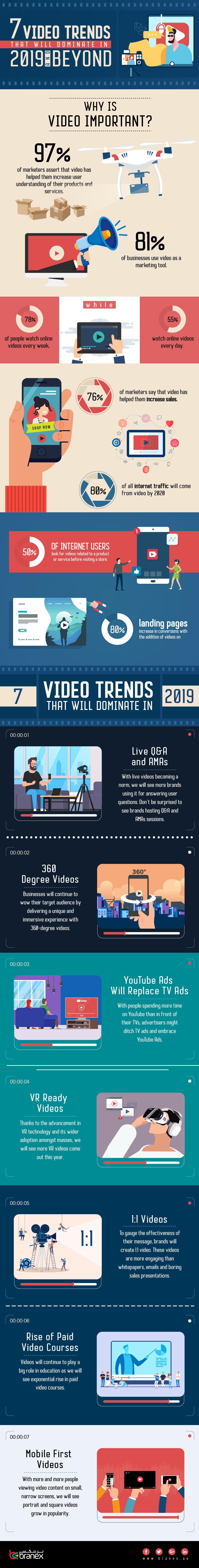 7 tendencias de video que dominarán en el 2019 y más allá [Infografía]