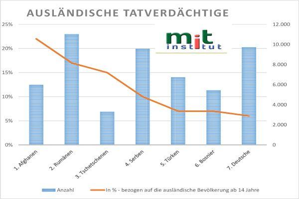Ein kurzer Bericht zur offiziellen Sicherheitslage in Österreich 2016 mit Ausblick auf 2017