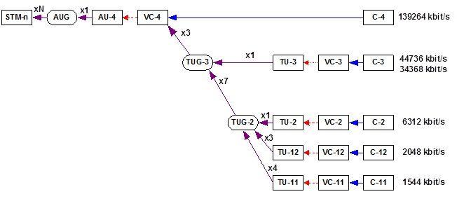 Telecom Transmission Made Simple: SDH Principles and