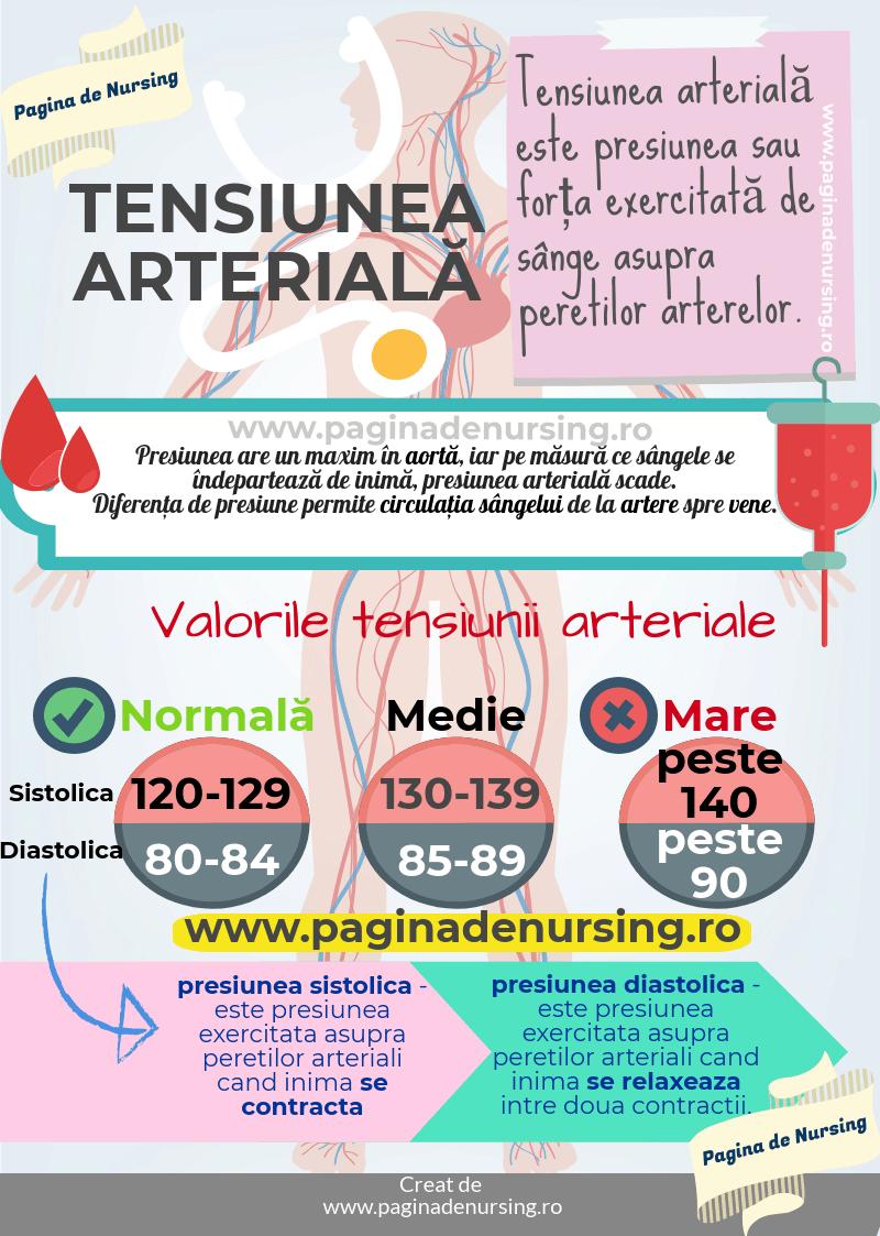 hipertensiune arterială cu varice