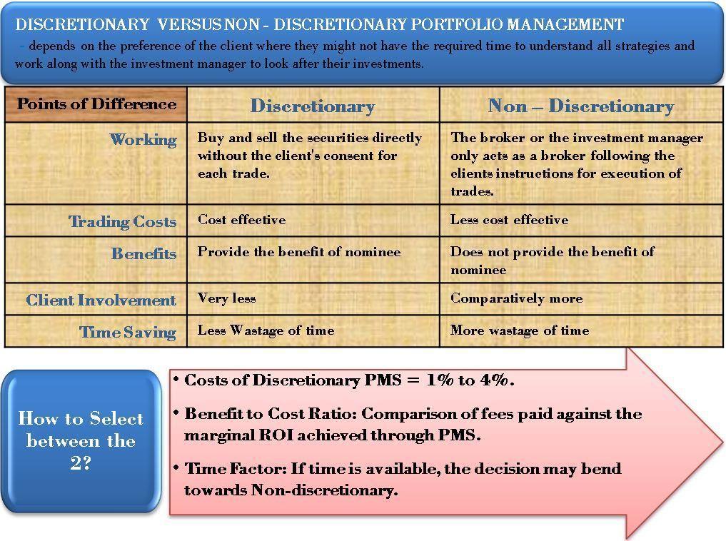 Discretionary And Non Discretionary Pm Efinancemanagement Com Portfolio Management Financial Strategies Investing