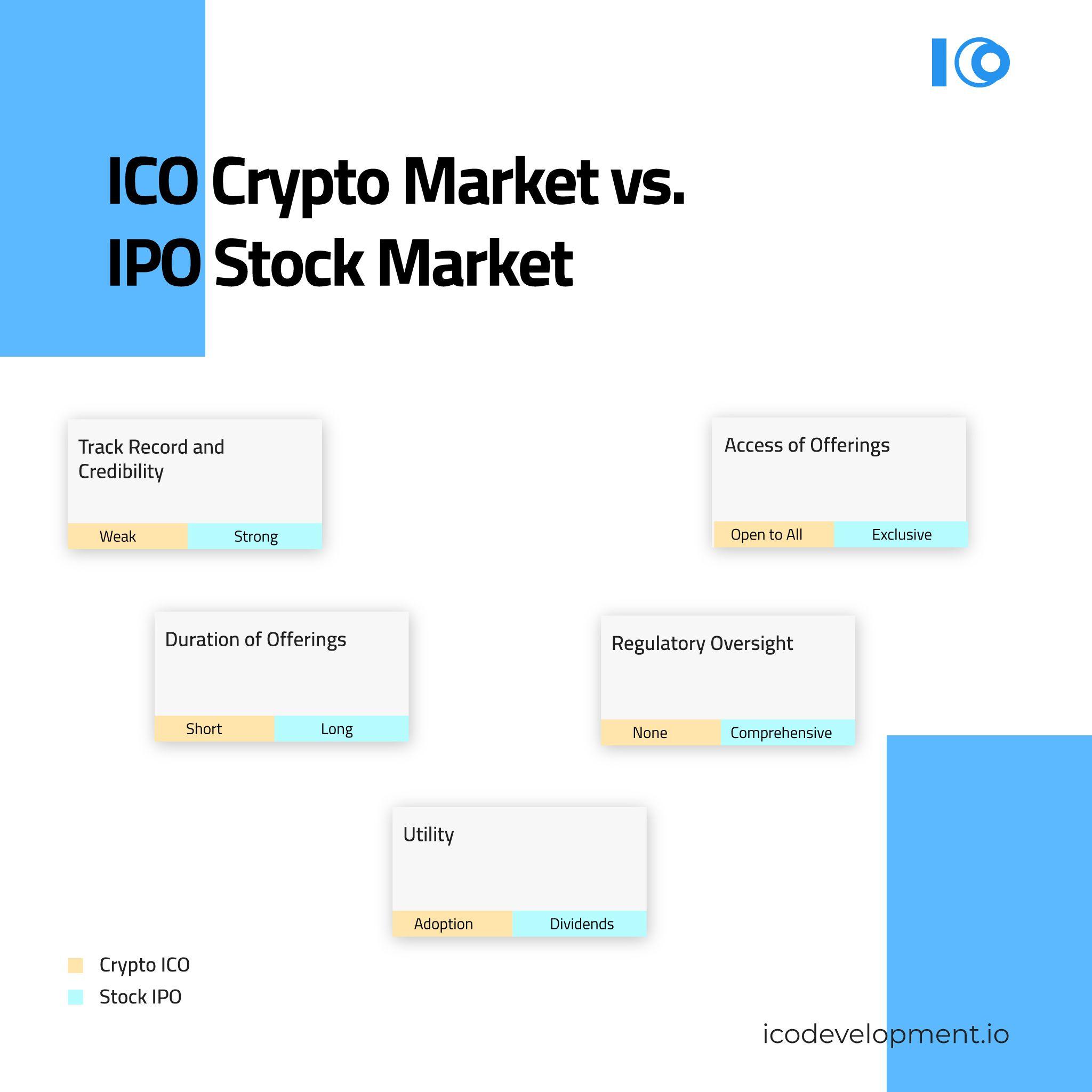 ICO Crypto Market VS. IPO Stock Market Blockchain