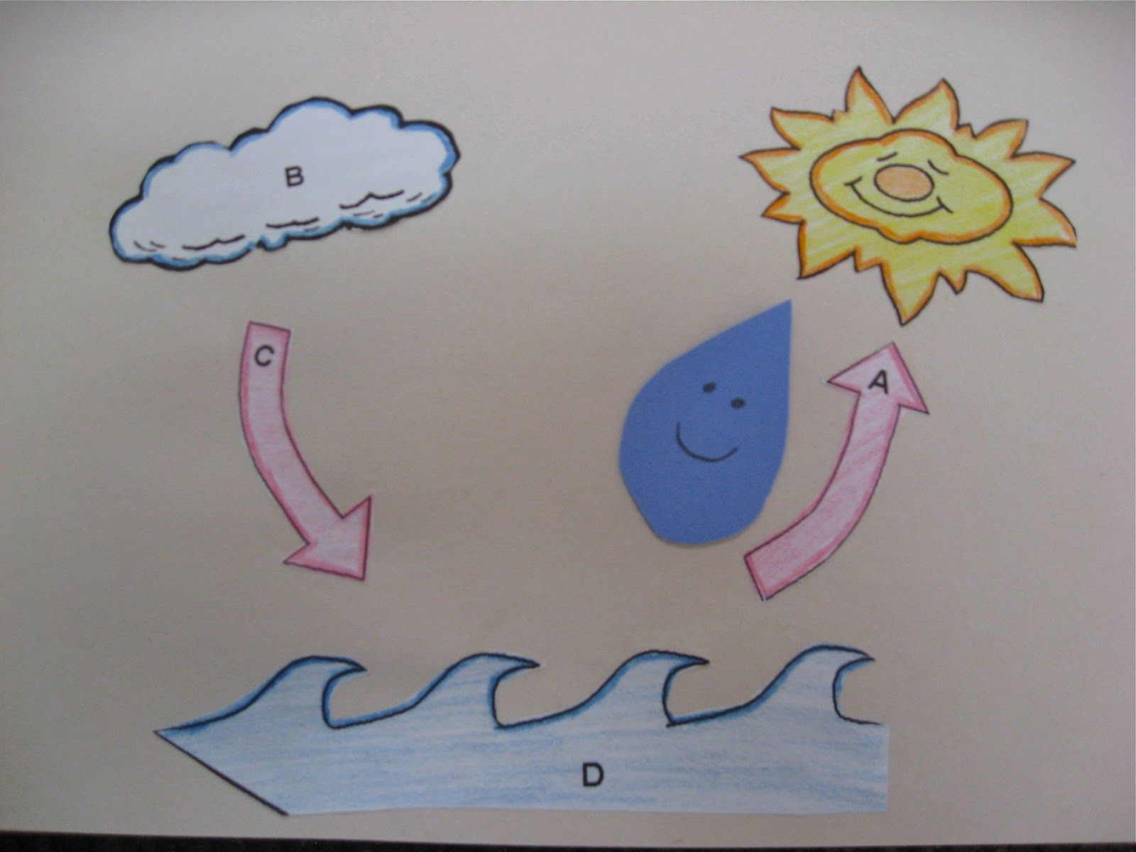 Water Cycle Crafts For Preschoolers