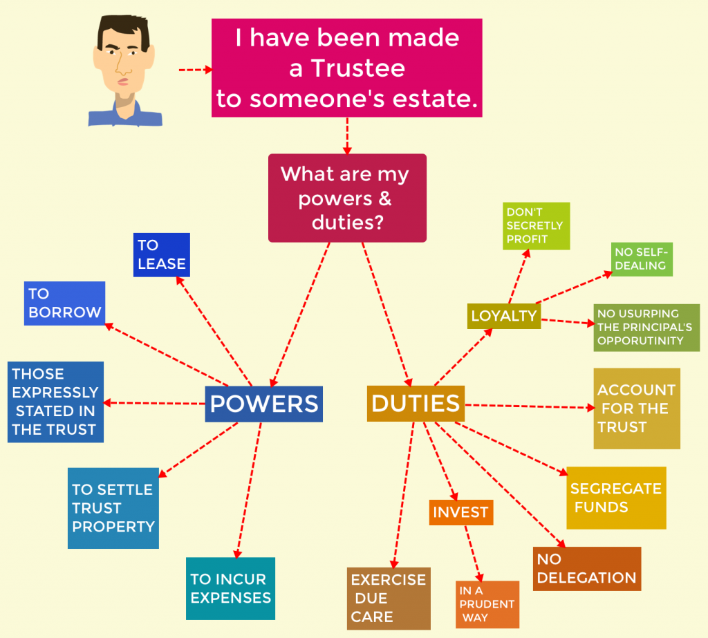 Estate Law Flowchart Trustee Powers  Duties  Bar Studies