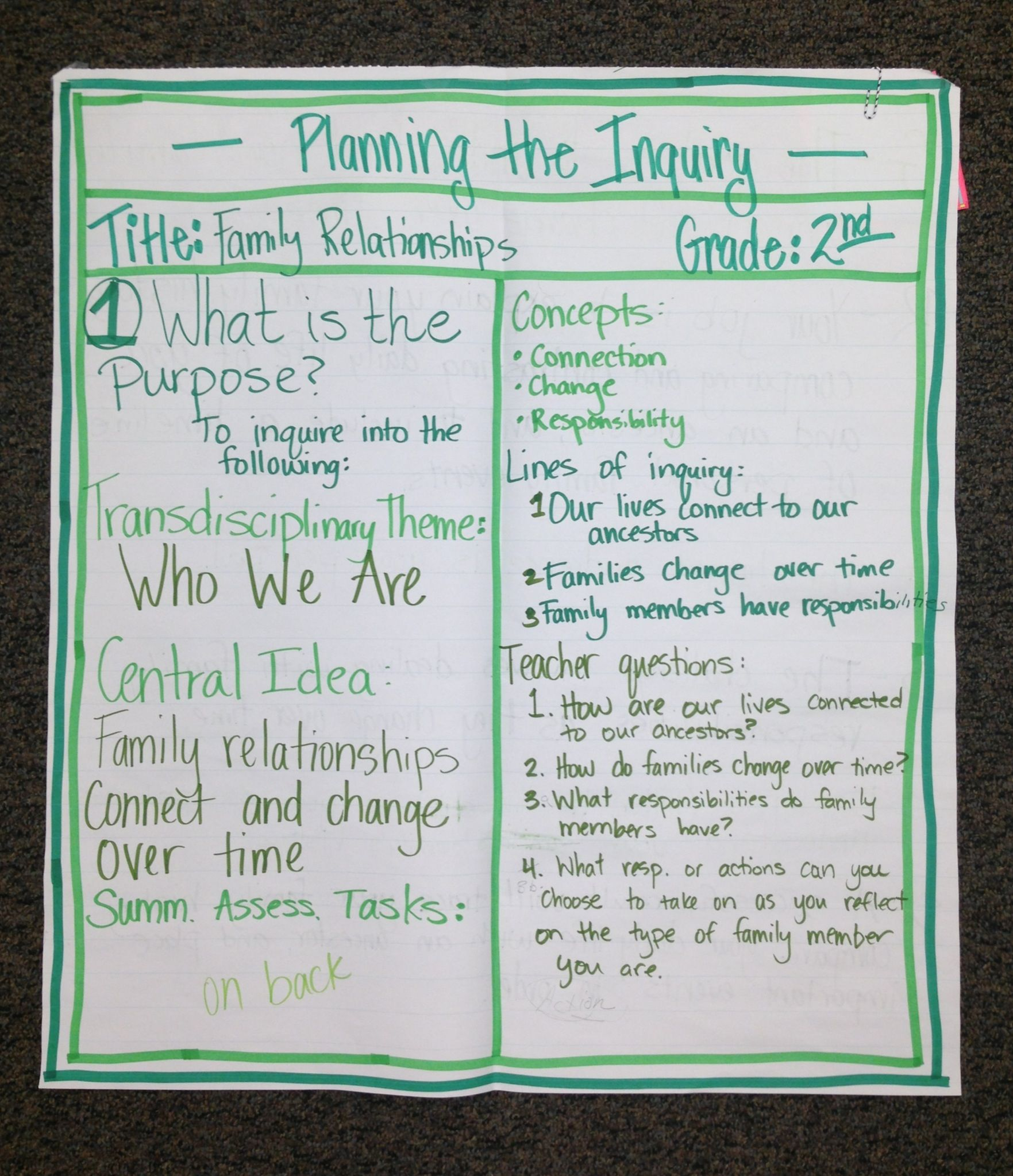IB PYP Planner Anchor Chart (2nd Grade)...A day of professional ...
