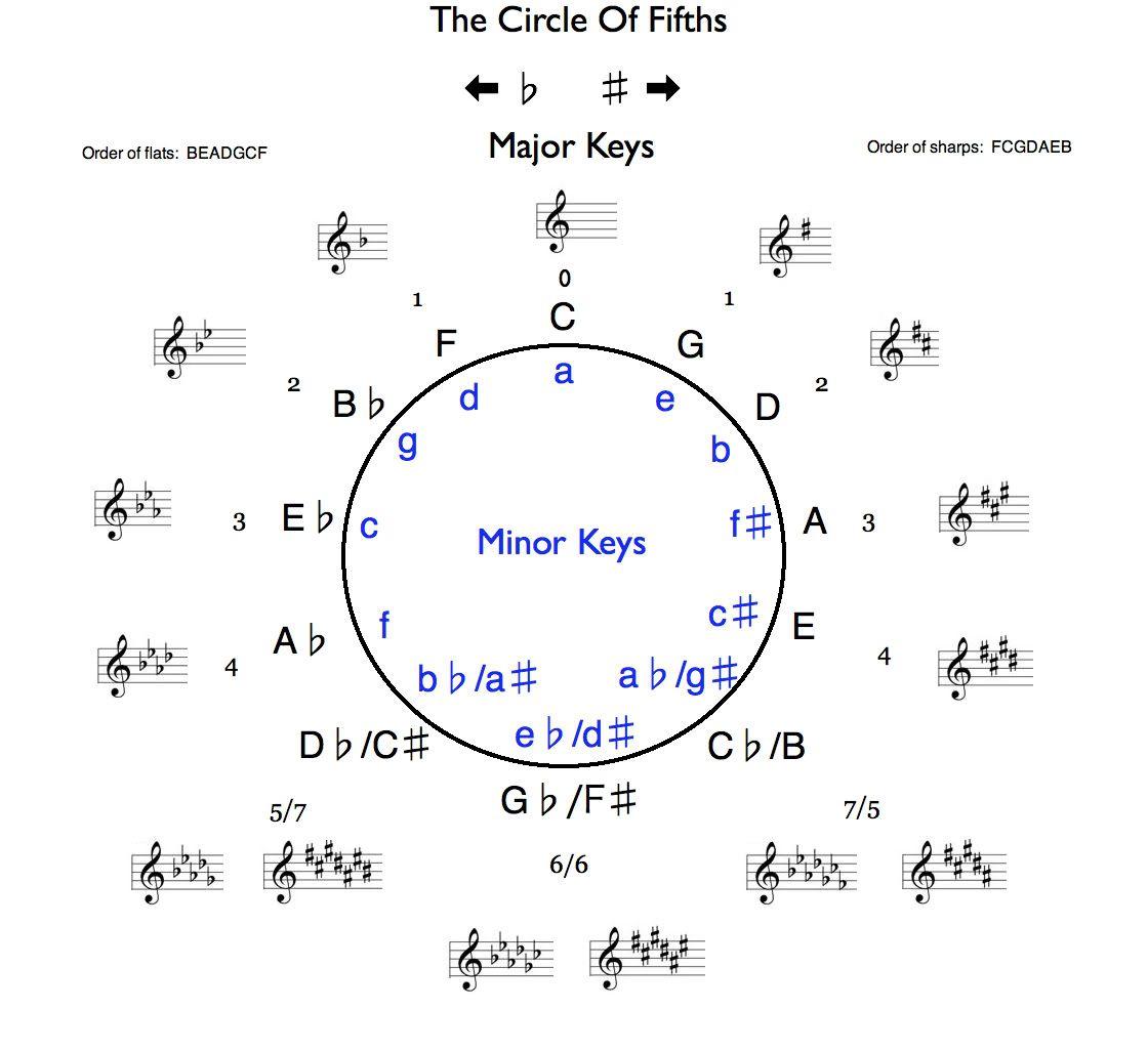 Circle Of Fifths Printable Chart